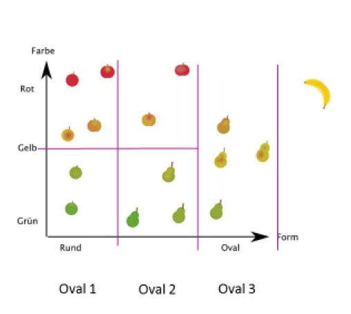 Supervised Learning: Oval 1 - Oval 3