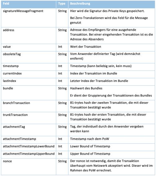 Attribute_IoT-Transaktion