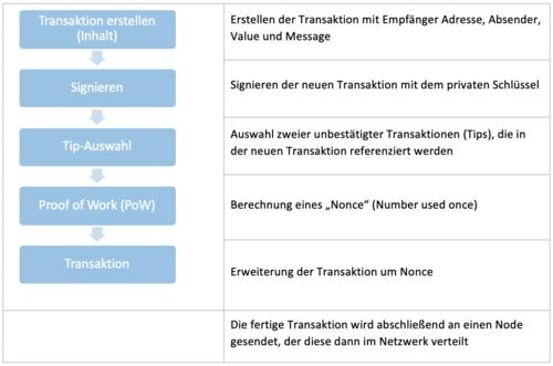 Aufbau_Transaktion_IOTA_Netz