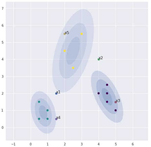 Gauss_Verteilungen