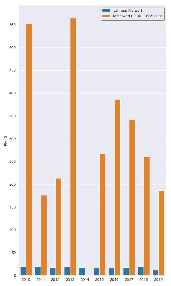 PM10_Jahresmittelwertes