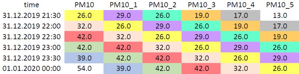 PM10_Werte