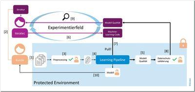 Protected_Environment_Processing_Experimentierkreislauf_Ergebnis