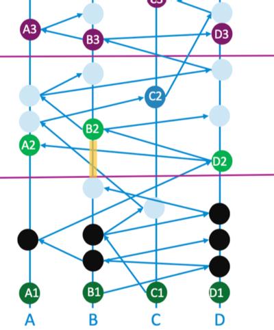 Sortierung_Consensus_Timestamp