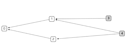 Tangle_mit_vier_Transaktionen