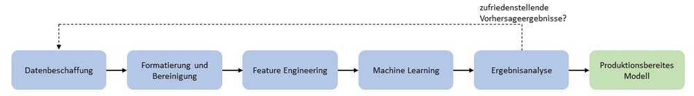 Zyklus_explorativen_Datenanalyse
