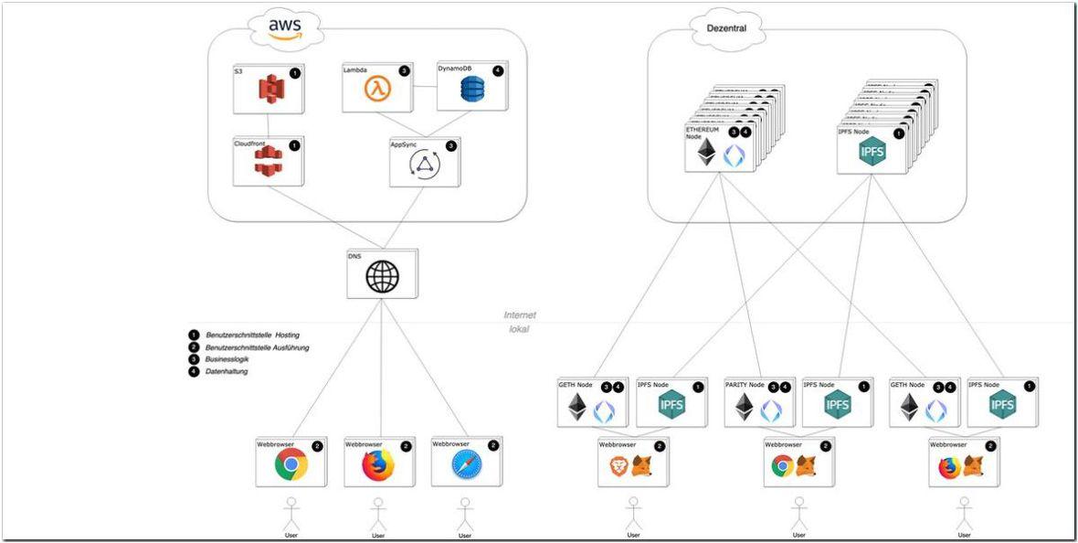 cloud-native_App_DApp_Vergleich