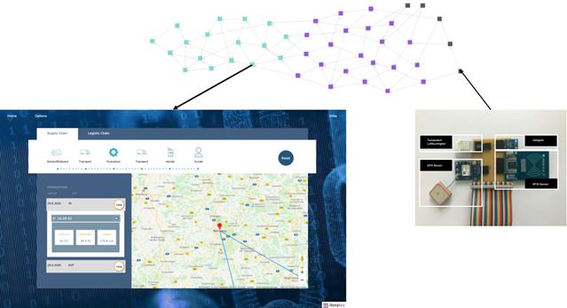 Gesamtaufbau: Blockchainbasierter Supply Chain Tracker