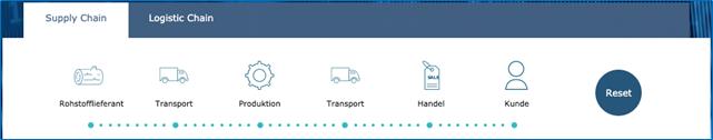 Supply Chain Management Optimierung