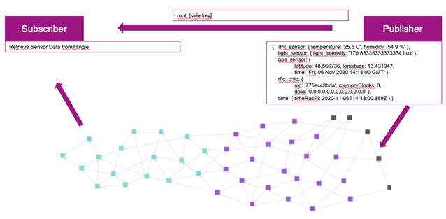 Blockchain optimierte Logistikkette
